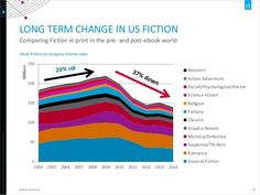 Decline in Fiction Sales