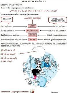 Spanish Tenses, Spanish Worksheets, Spanish Grammar, Ap Spanish, Spanish Activities, Spanish Language Learning, Spanish Teacher, Spanish Classroom, Spanish Heritage