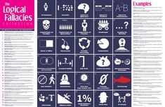 The Logical Fallacies Collection 20x30 Poster