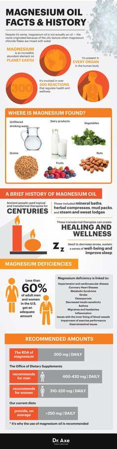magnesium oil infographic with recipes