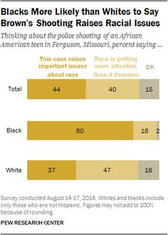 After Ferguson Shooting, Americans Still Deeply Divided On Racial Issues  According to the Pew Research Center, 80% of blacks say the shooting in Ferguson raises important issues of race. Forty-seven percent of whites say race is getting more attention than it deserves.