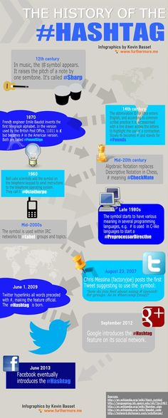 The History of Hashtag  http://socialmediatoday.com/kevin-basset/1545426/history-hashtag-infographic