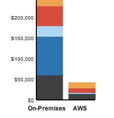 아마존 클라우드 컴퓨팅(AWS : Amazon Web Services)과 EC2 과금체계 | RUNean