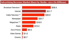 Ad revenue by Media in 2011 in US. Internet advertising surpasses Cable TV in ad revenue. Internet has continued to grow in significance when compared to other U.S. ad supported media.