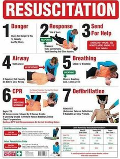 Cardiopulmonary Resuscitation (CPR) Signs provide a step-by-step procedure on how to perform CPR in an emergency situation. In an emergency, apart from calling Triple Zero, CPR signs can communica. How To Do Cpr, How To Perform Cpr, Emergency First Aid, Emergency Medicine, First Aid Poster, Cardiopulmonary Resuscitation, First Aid Cpr, Basic Life Support, Cpr Training