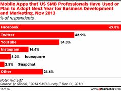 Chart: Mobile Apps that US SMB Professionals Have Used or Plan to Adopt Next Year for Business Development and Marketing (Nov 2013)