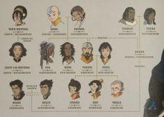 Avatar family tree