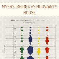"Myers-Briggs Vs. Hogwarts House - ""Interactive online chart if you're interested in MBTI! Do you go against the statistics?"" - You can actually submit your type and house!"