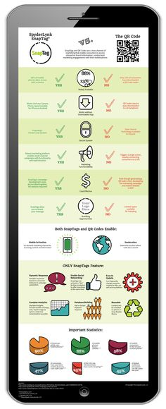 This infographic details the difference between SnapTags and QR Codes.