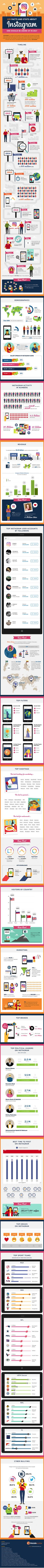 139 Fresh Instagram Facts: The Science of What Works [Infographic]