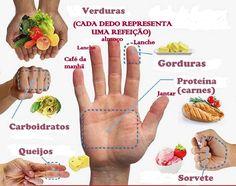 Conheça a dieta das mãos, a forma mais rápida e segura de perder peso | Cura pela Natureza.com.br