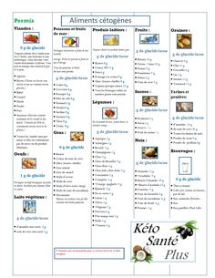 List of foods allowed from the ketogenic diet # 1200 calorie diet # 2 wee … - Modern Nutrition Quotes, Nutrition Tips, Health And Nutrition, Zucchini Bread Muffins, Zucchini Bread Recipes, Banana Bread, Mini Tacos, Ranch Pasta, 1200 Calorie Diet