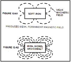 Zero-point energy extraction is based on permanent magnets. How is a magnet able to generate force continuously? Is it violating the law of the conservation of energy? Magnetic Generator, Power Generator, Zero Point Energy, Energy Level, Gravity Waves, Kinetic Energy, Magnetic Field, Quantum Mechanics, Nikola Tesla