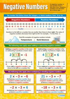 Negative Numbers Poster