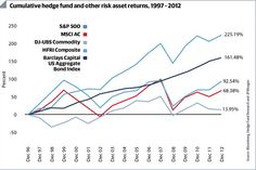 Cumulative returns hedge funds: not very impressive Financial Markets, Hedges, Economics, Investing, Positivity, Financial Statement, Writers, Living Fence, Finance