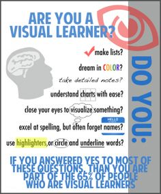 There are several signs parents can look for to see if their kids are visual learners. Visual/spatial learners prefer colors, images, charts, and graphs over listening to instructions. Dyslexia Teaching, Teaching Skills, Teaching Methods, Teaching Strategies, Teaching Techniques, Learning Theory, Visual Learning, Kids Learning, Visual Thinking