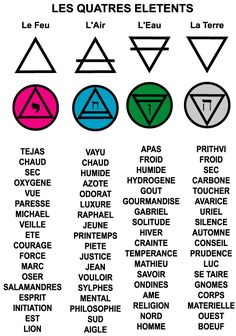 four elements symbols ; the elements symbols ; Element Tattoo, Pentacle, Symbole Tattoo, 4 Elements, Zodiac Elements, Element Symbols, Alchemy Symbols, Sabbats, Tattoos With Meaning