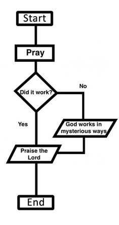 Flowchart for religion:  this is so true!  Keep on praying!