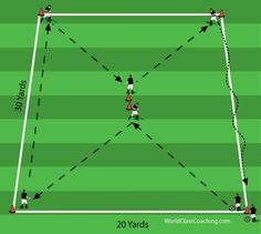 How to Function within a Formation - drill progression (Running Interval Soccer style drill Soccer Passing Drills, Soccer Practice Drills, Football Coaching Drills, Soccer Drills For Kids, Soccer Training Drills, Soccer Workouts, Soccer Skills, Youth Soccer, Soccer Tips