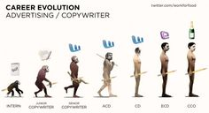 copywriting career evolution... hmmm is this really what I want?