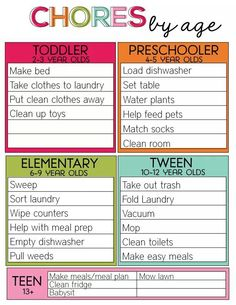 Time to work on teaching chores. Chores by Age - printable chart Kids And Parenting, Parenting Hacks, Parenting Classes, Foster Parenting, Parenting Articles, Parenting Styles, Teaching Kids, Kids Learning, Teaching Manners