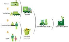 El cicle de recollida i tractament de les piles