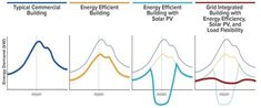The Importance of Grid-interactive Buildings Energy Efficiency, Grid, November, Space, Display, Energy Conservation