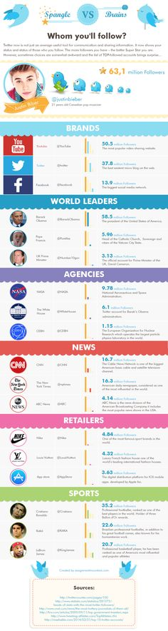 Spangle Vs Brains Whom You'll Follow? #infographic #SocialMedia #Facebook #Twitter #YouTube