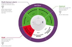 How Aico 3000 Series offers a Full Circle Protection with Intelligent Design & see the full protection alarm.