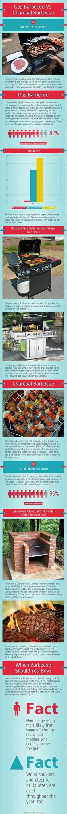 gas grill vs charcoal grill #bbq #barbecue #infographics - Check out more barbecue tips and tricks at TexasBBQNinja.com