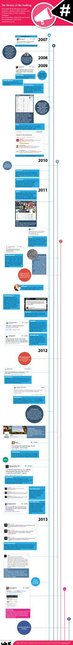 Timeline de los Hashtags #infografia #infographic #socialmedia