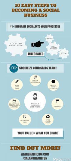 Integrate Social into your Business Processes cc @sventru