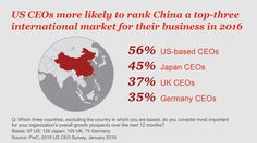China is still the top international market for over half of US CEO Survey respondents. Find out why: http://pwc.to/UC16LStf