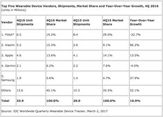 Apple Watch roars back with its best sales quarter yet (AAPL)