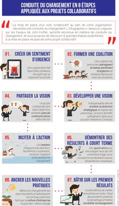 Infographic: the 8 steps of change management Change Management, Project Management, Etre Un Bon Manager, Formation Management, Amélioration Continue, Lean Six Sigma, Leadership Coaching, Self Development, Business Planning