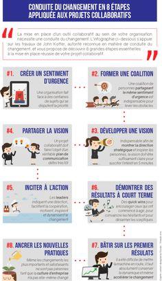 Conduite du changement en 8 étapes appliquées aux projets...