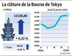 La Bourse de Tokyo finit en hausse de 0,22% - http://www.andlil.com/la-bourse-de-tokyo-finit-en-hausse-de-022-87853.html