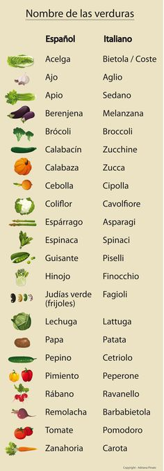 Może się przydać na tegorocznych wyjazdach :) #learn #italian #spanish | www.shakeit.pl