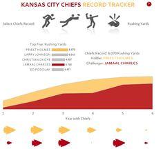 Kansas City Chiefs Records