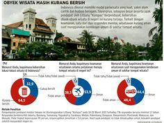 kebersihan obyek wisata indonesia