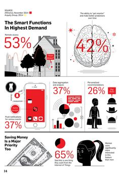 [Infographic] Smart Devices