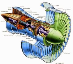 main components of jet engine - Electrical Engineering Pics: main components of…