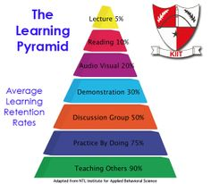 #KIIT- The learning pyramid!!!!! www.kiit.in