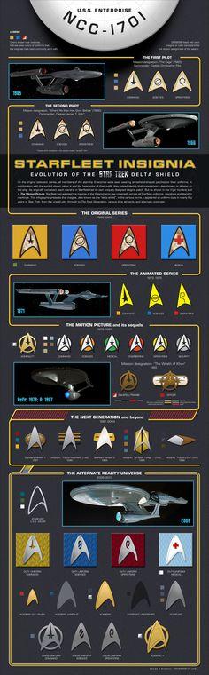 Starfleet Insignia: Evolution of the Star Trek Delta Shield Infographic