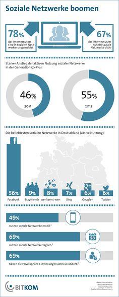 Generation 50+ in Facebook? 55% der Internetnutzer dieser Generation nützen Facebook: Bitkom sieht das so! #Infografik 10.2013.