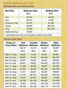 STRIPS per YARD. A chart for how many strips you can cut in ... : quilt batting sizes - Adamdwight.com