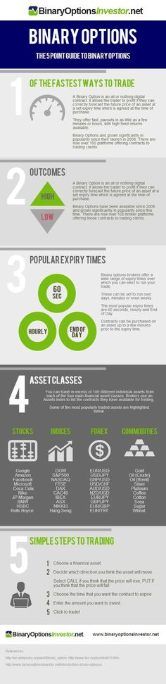 Latest infographic on binary options. The 'Guide to Binary Options trading'.  http://www.amazon.com/dp/B00XEL91N4