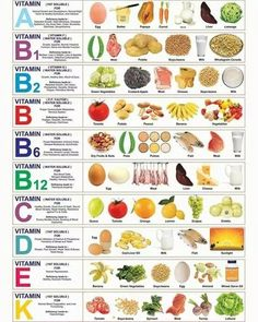 Our body demand vitamins to nurture as well as operate, our body can absorb the important vitamins through our day-to-day food or supplement. Our skin needs some vitamins to fix, prevent as well as secure from severe environment and swellings. Vitamin A, Vitamin K Foods, Healthy Habits, Healthy Tips, Healthy Choices, Healthy Recipes, Healthy Food, Eating Healthy, Baby Puree