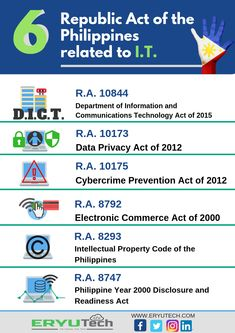 6 Republic Act of the Philippines related to I.T.  R.A. 10844 - Department of Information and Communications Technology Act of 2015, R.A. 10173 - Data Privacy Act of 2012  R.A. 10175 - Cybercrime Prevention Act of 2012, R.A. 8792 - Electronic Commerce Act of 2000,  R.A. 8293 - Intellectual Property Code of the Philippines,  R.A. 8747 - Philippine Year 2000 Disclosure and Readiness Act Communication Department, Information And Communications Technology, Intellectual Property, Infographics, Philippines, Acting, Electronics, Infographic, Info Graphics