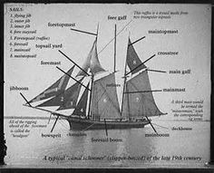 https://search.yahoo.com/yhs/search?p=parts of a 19th century sailing vessel